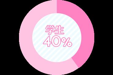 学生40%