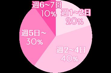 週1~2日20%、週2~4日40%、週5日~30%、週6~7日10%