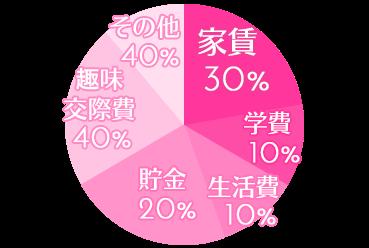 家賃:30%、学費:10%、生活費:10%、貯金:20%、趣味・交際費:40%、その他:40%